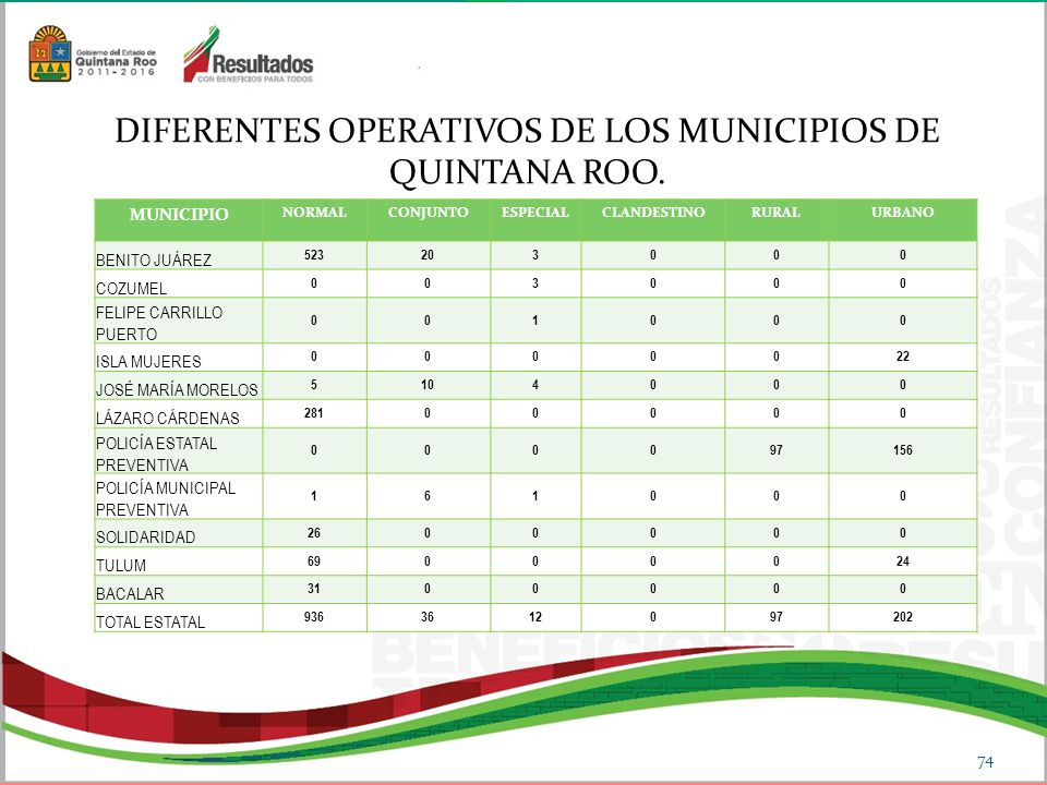 DIFERENTES OPERATIVOS DE LOS MUNICIPIOS DE QUINTANA ROO.