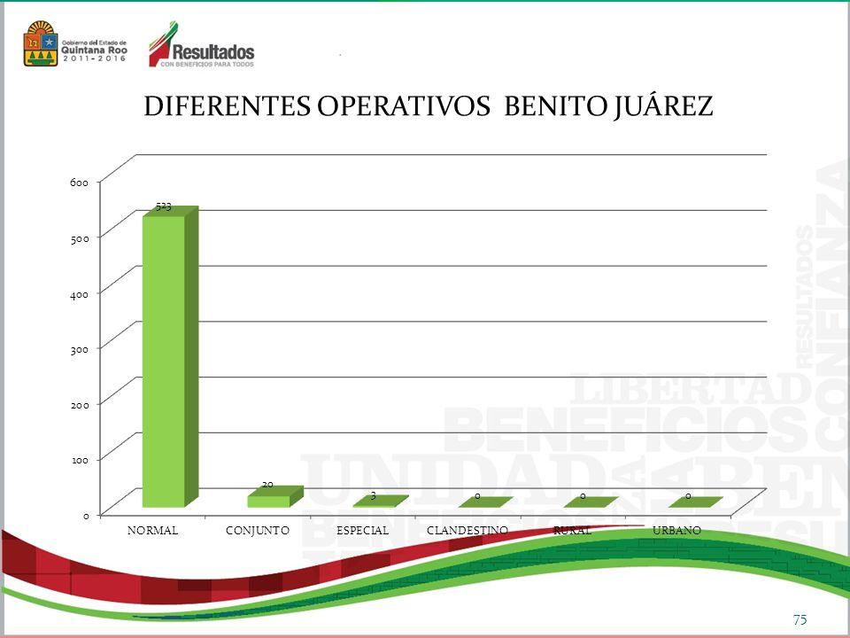 DIFERENTES OPERATIVOS BENITO JUÁREZ