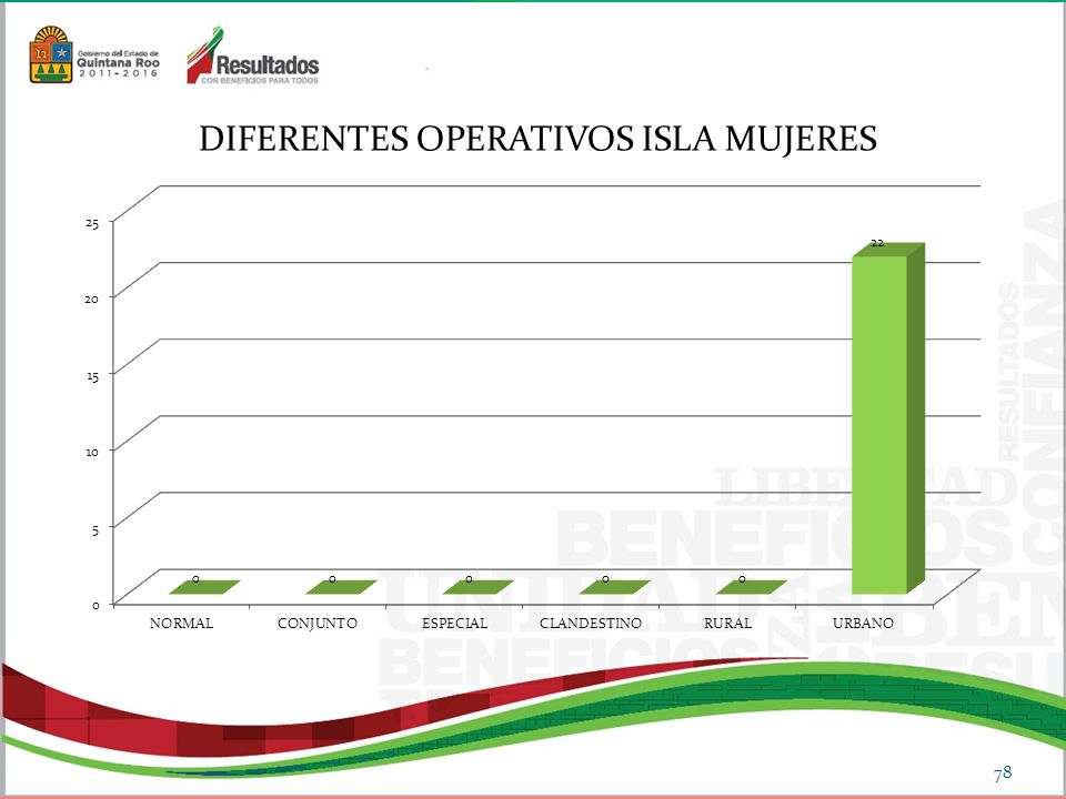 DIFERENTES OPERATIVOS ISLA MUJERES