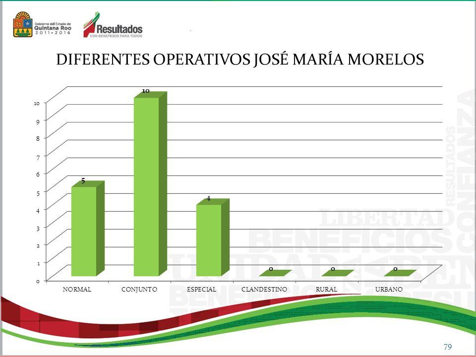 DIFERENTES OPERATIVOS JOSÉ MARÍA MORELOS