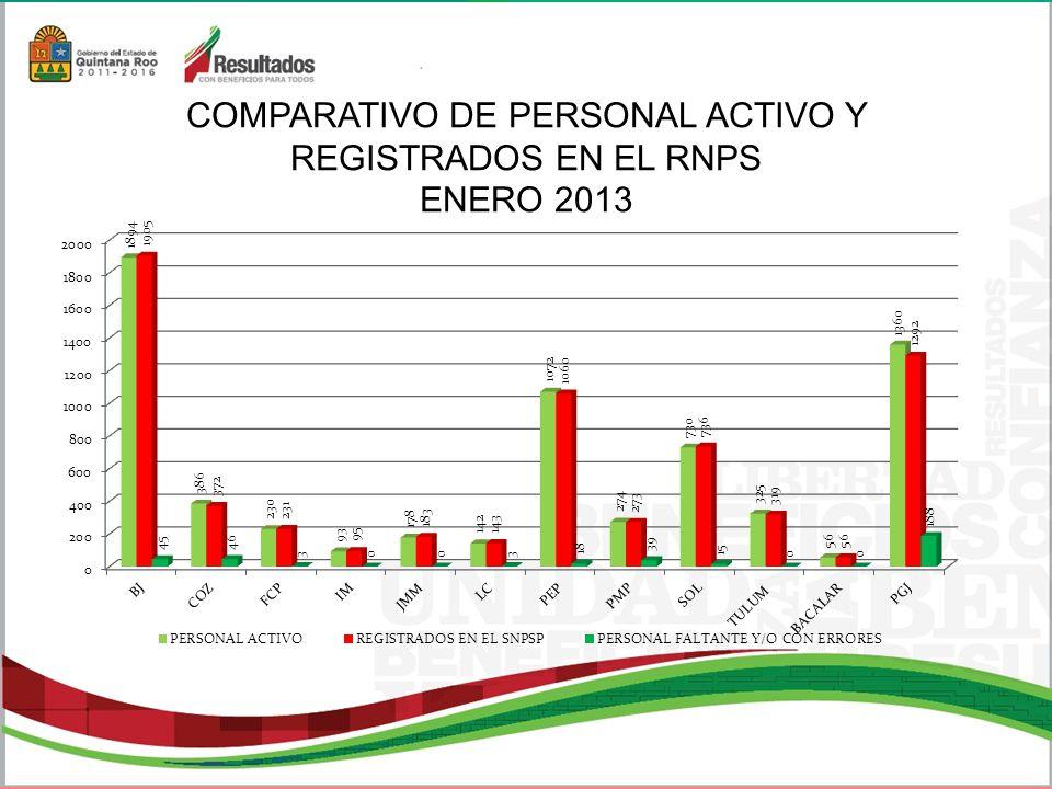 COMPARATIVO DE PERSONAL ACTIVO Y REGISTRADOS EN EL RNPS