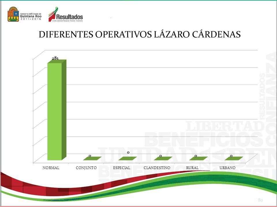 DIFERENTES OPERATIVOS LÁZARO CÁRDENAS