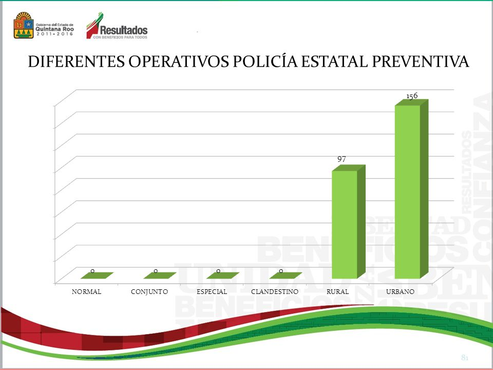 DIFERENTES OPERATIVOS POLICÍA ESTATAL PREVENTIVA