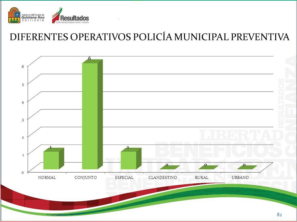DIFERENTES OPERATIVOS POLICÍA MUNICIPAL PREVENTIVA