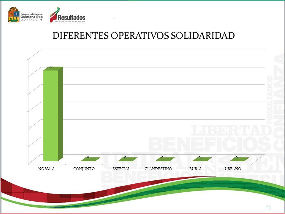 DIFERENTES OPERATIVOS SOLIDARIDAD