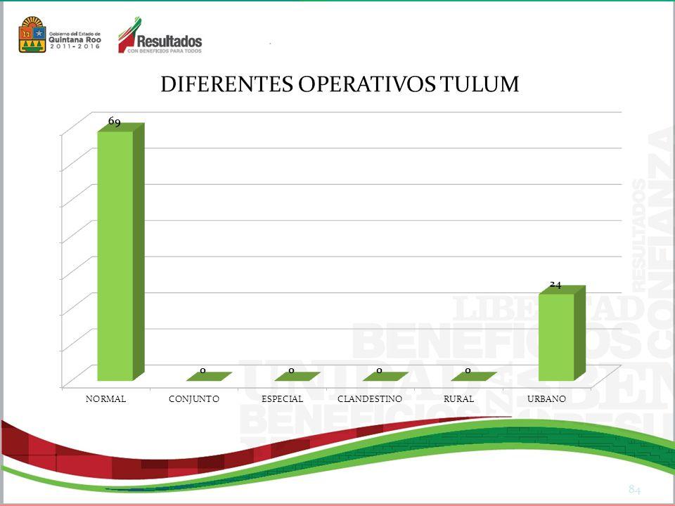 DIFERENTES OPERATIVOS TULUM
