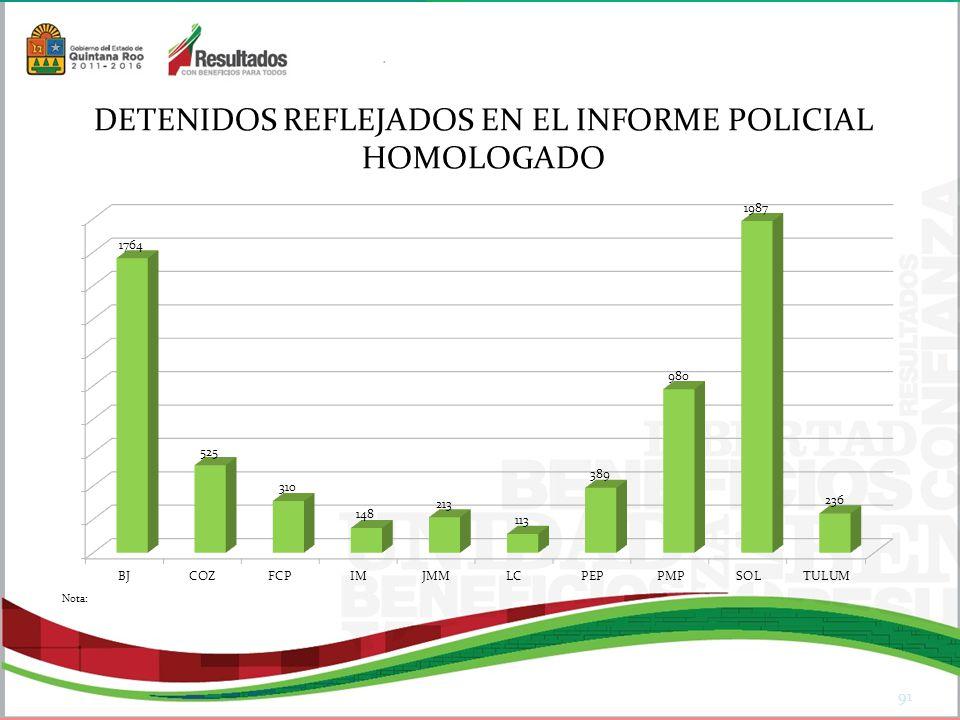 DETENIDOS REFLEJADOS EN EL INFORME POLICIAL HOMOLOGADO