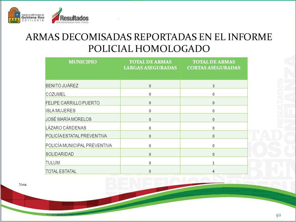 TOTAL DE ARMAS LARGAS ASEGURADAS TOTAL DE ARMAS CORTAS ASEGURADAS