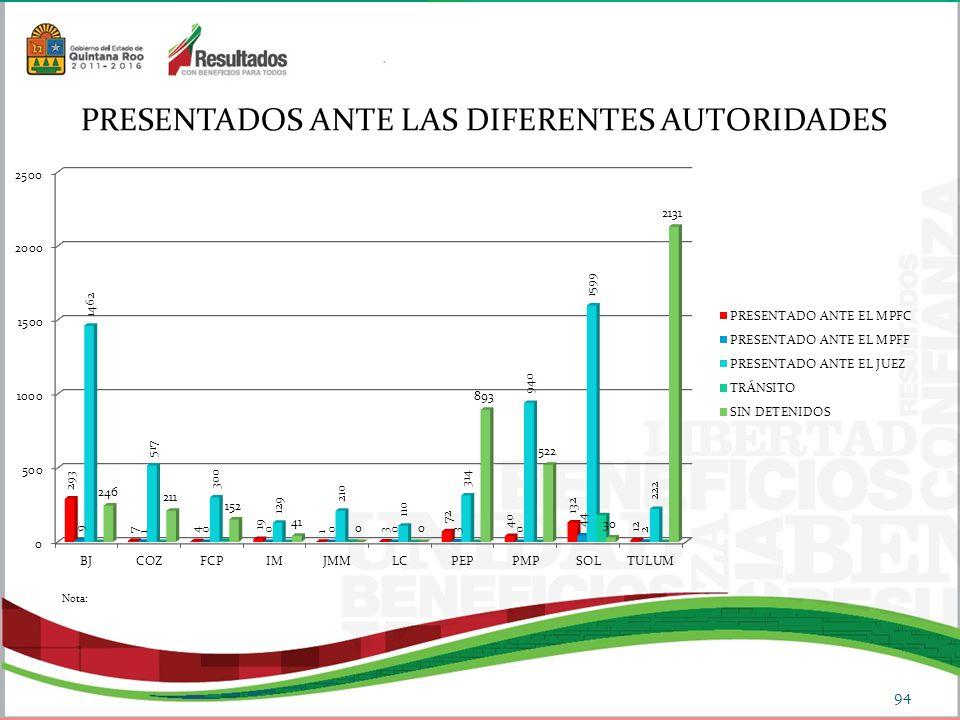 PRESENTADOS ANTE LAS DIFERENTES AUTORIDADES