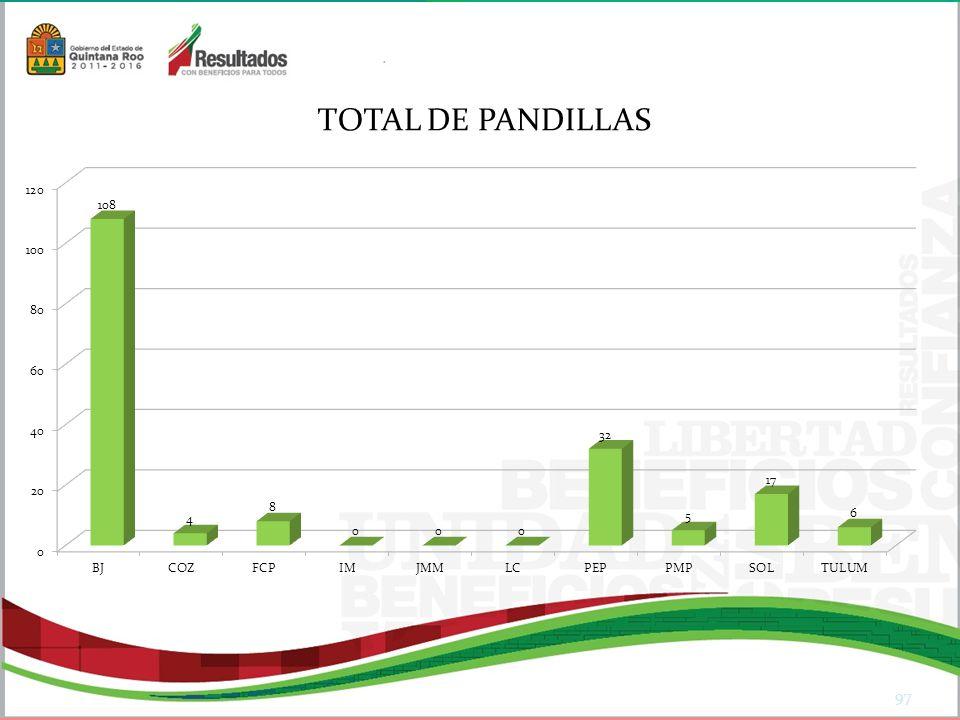 TOTAL DE PANDILLAS