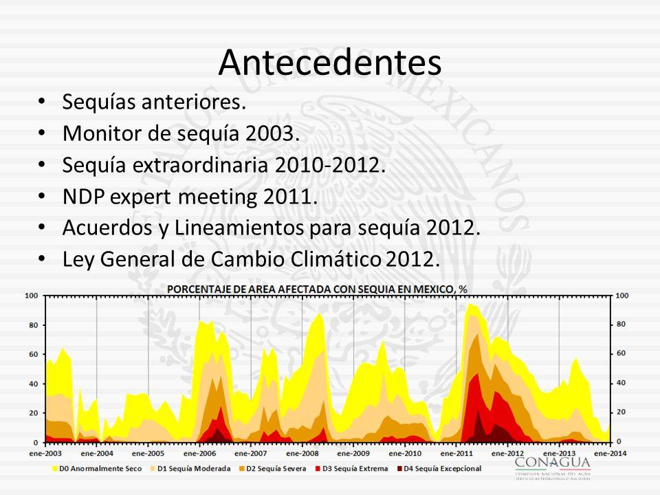 Antecedentes Sequías anteriores. Monitor de sequía 2003.