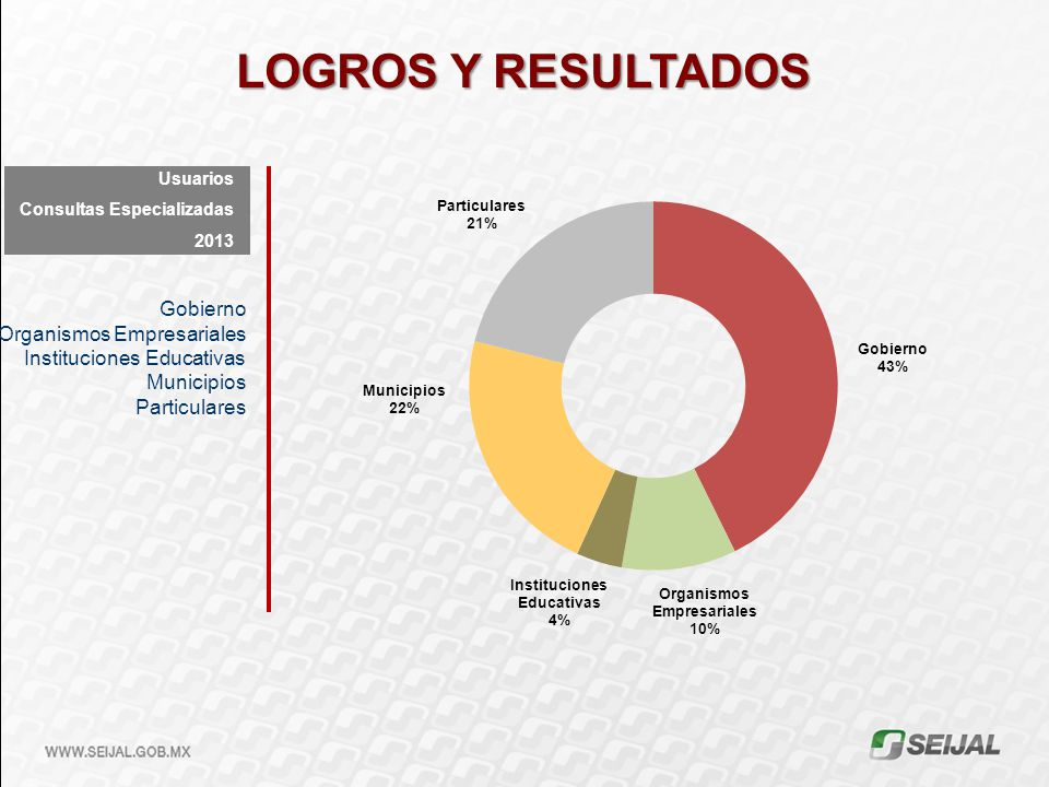 LOGROS Y RESULTADOS Gobierno Organismos Empresariales