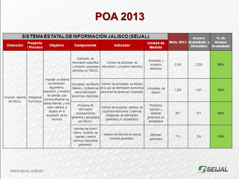 POA 2013 SISTEMA ESTATAL DE INFORMACIÓN JALISCO (SEIJAL) Meta 2013