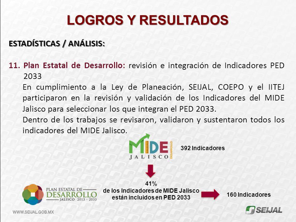 de los Indicadores de MIDE Jalisco están incluidos en PED 2033