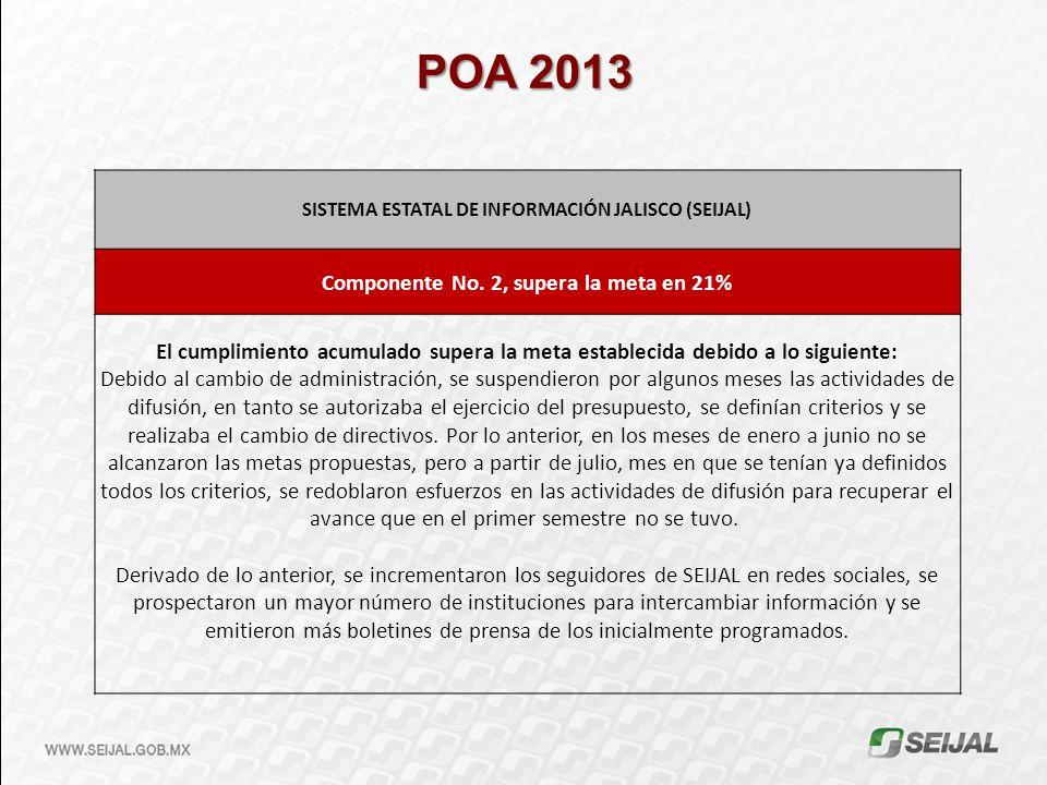 POA 2013 SISTEMA ESTATAL DE INFORMACIÓN JALISCO (SEIJAL) Componente No. 2, supera la meta en 21%