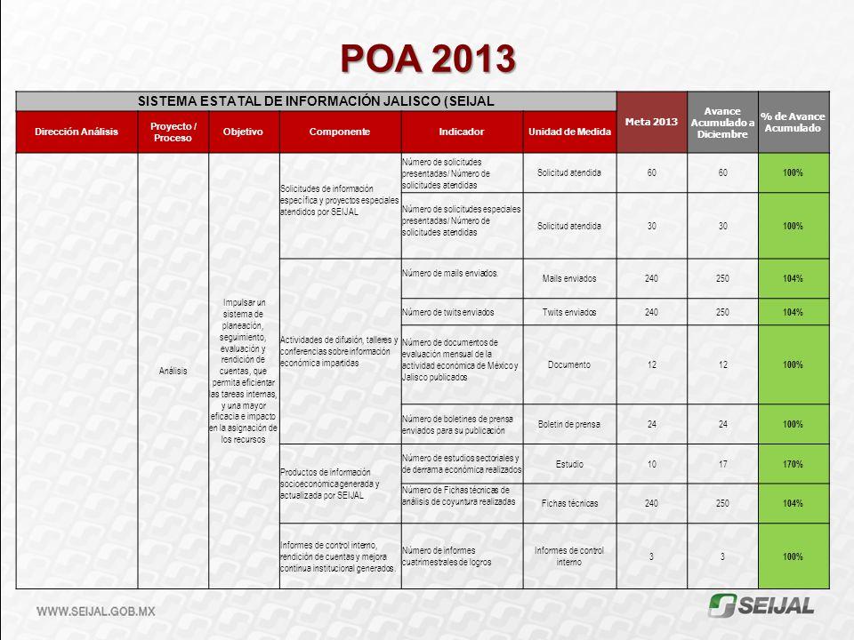POA 2013 SISTEMA ESTATAL DE INFORMACIÓN JALISCO (SEIJAL Meta 2013