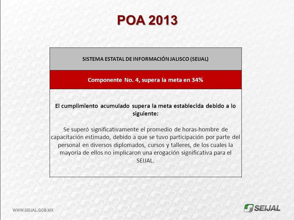 POA 2013 SISTEMA ESTATAL DE INFORMACIÓN JALISCO (SEIJAL) Componente No. 4, supera la meta en 34%