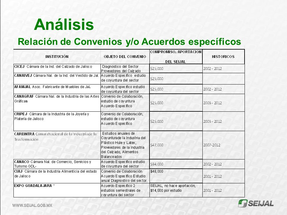 Análisis Relación de Convenios y/o Acuerdos específicos