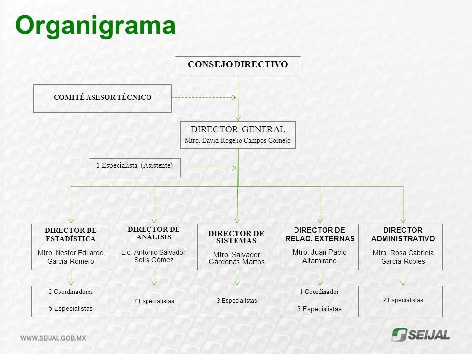 Organigrama CONSEJO DIRECTIVO DIRECTOR GENERAL DIRECTOR DE SISTEMAS