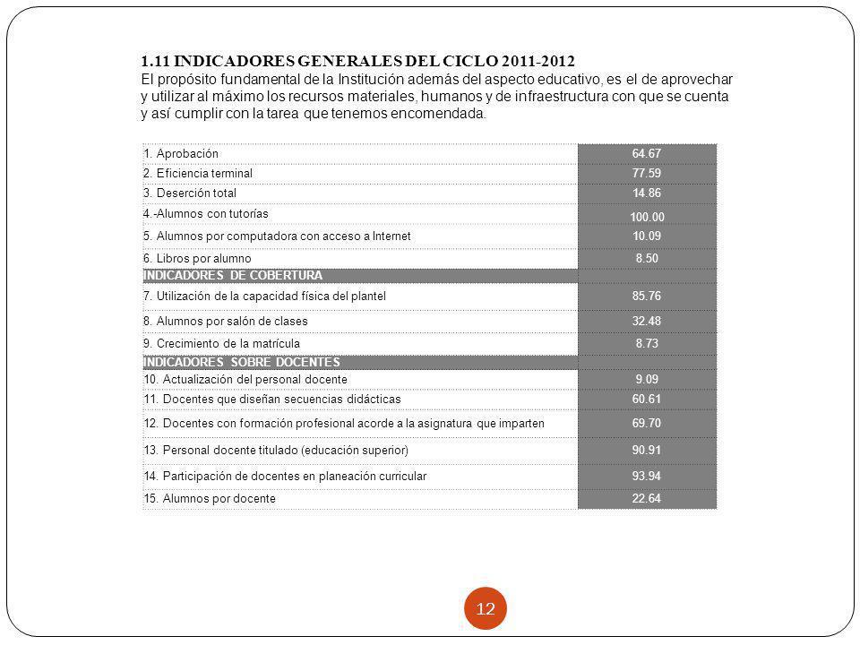 1.11 INDICADORES GENERALES DEL CICLO 2011-2012
