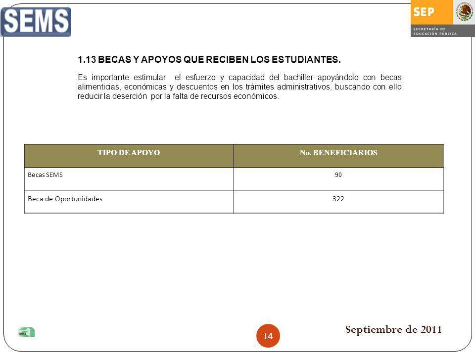Septiembre de 2011 1.13 BECAS Y APOYOS QUE RECIBEN LOS ESTUDIANTES.