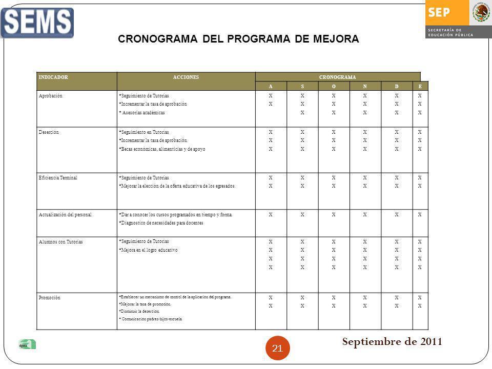 CRONOGRAMA DEL PROGRAMA DE MEJORA