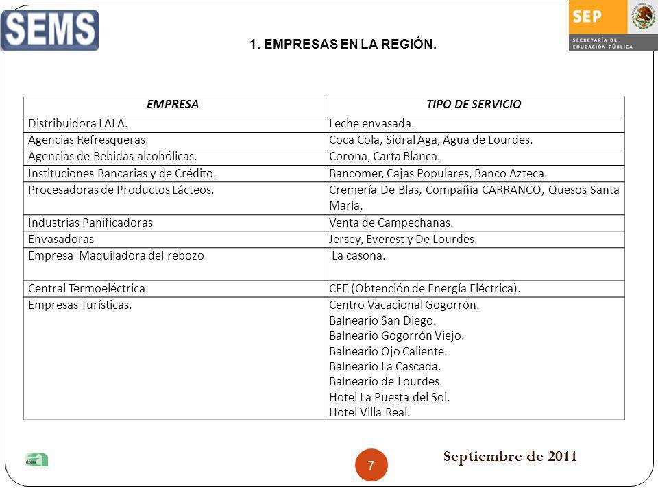 Septiembre de 2011 EMPRESAS EN LA REGIÓN. EMPRESA TIPO DE SERVICIO