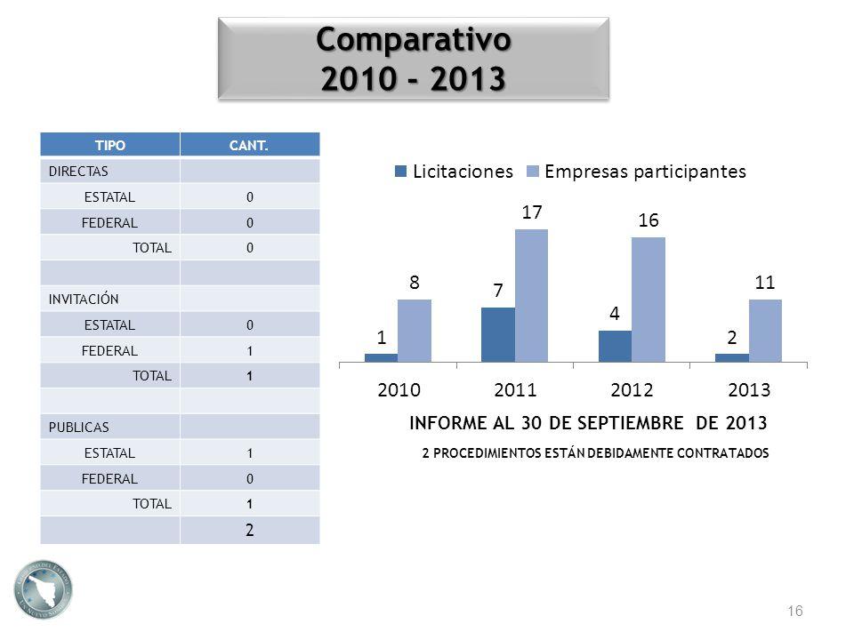 Comparativo 2010 - 2013 INFORME AL 30 DE SEPTIEMBRE DE 2013 2 TIPO