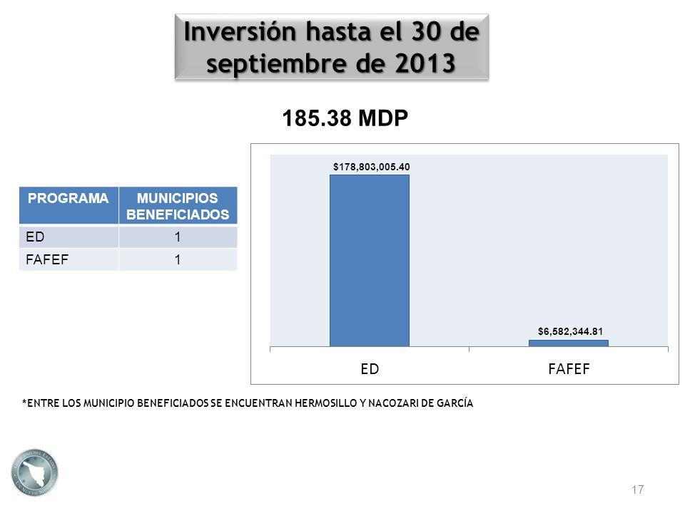 Inversión hasta el 30 de septiembre de 2013 MUNICIPIOS BENEFICIADOS