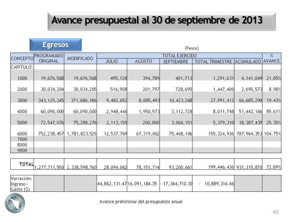 Avance presupuestal al 30 de septiembre de 2013