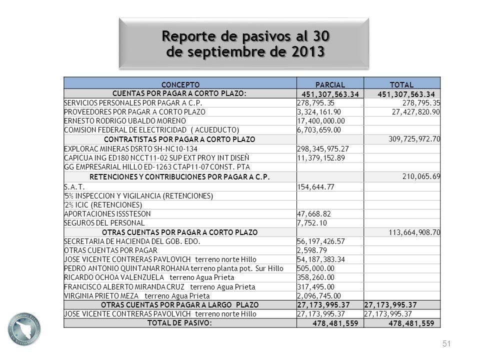 Reporte de pasivos al 30 de septiembre de 2013