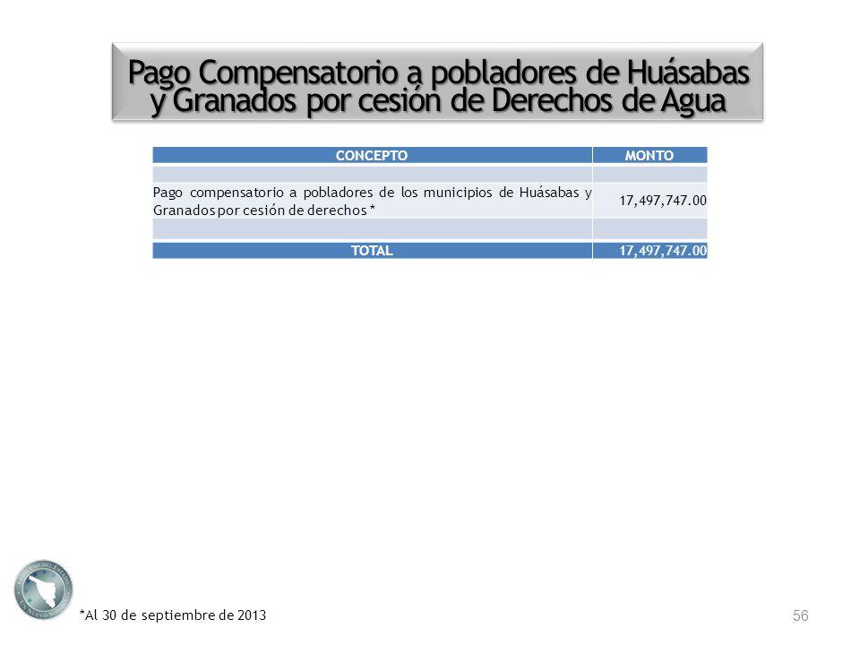 Pago Compensatorio a pobladores de Huásabas y Granados por cesión de Derechos de Agua