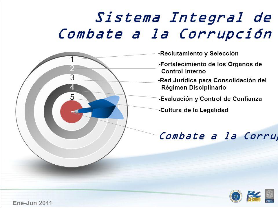 Sistema Integral de Combate a la Corrupción