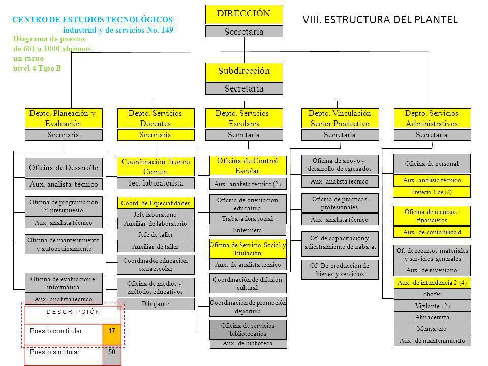 VIII. ESTRUCTURA DEL PLANTEL