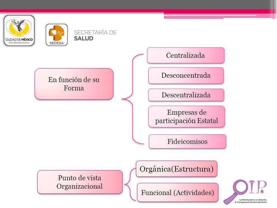 Orgánica(Estructura)