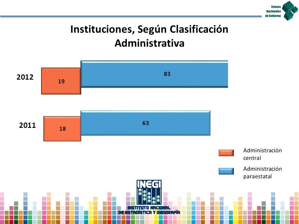 Instituciones, Según Clasificación Administrativa