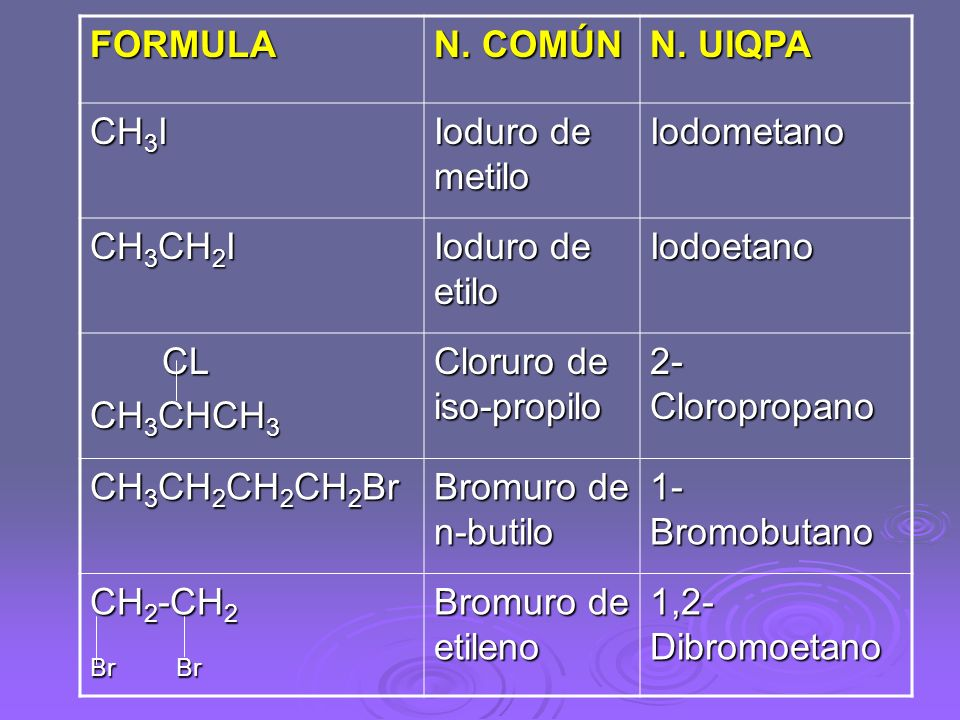 FORMULAN. COMÚN. N. UIQPA. CH3I. Ioduro de metilo. Iodometano. CH3CH2I. Ioduro de etilo. Iodoetano.