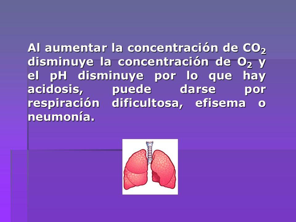 Al aumentar la concentración de CO2 disminuye la concentración de O2 y el pH disminuye por lo que hay acidosis, puede darse por respiración dificultosa, efisema o neumonía.