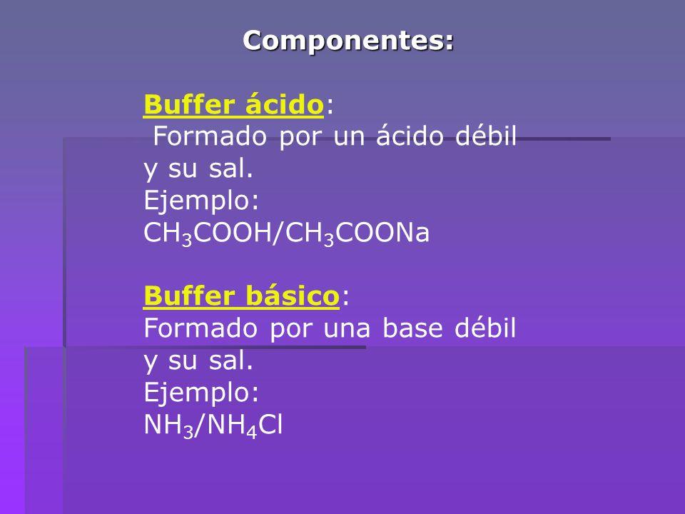 Componentes: Buffer ácido: Formado por un ácido débil. y su sal. Ejemplo: CH3COOH/CH3COONa. Buffer básico: