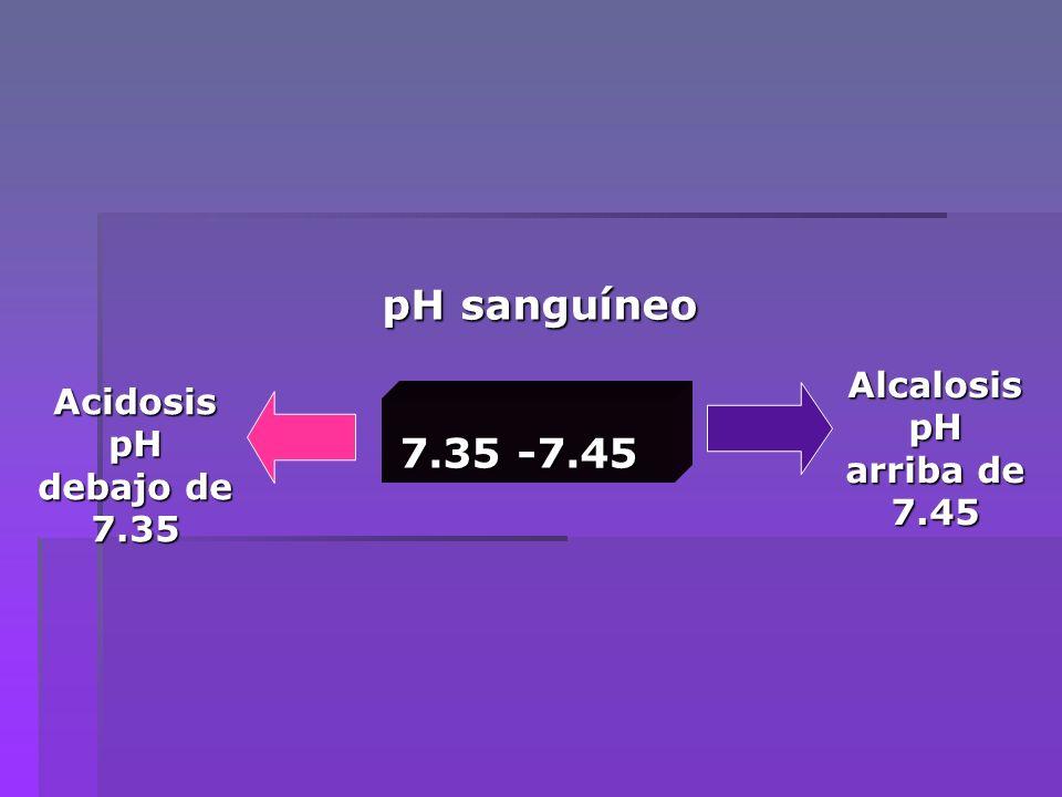 pH sanguíneo 7.35 -7.45 Alcalosis Acidosis pH pH arriba de 7.45