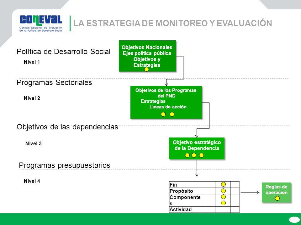 Nivel 3 La ESTRATEGIA DE MONITOREO Y EVALUACIÓN