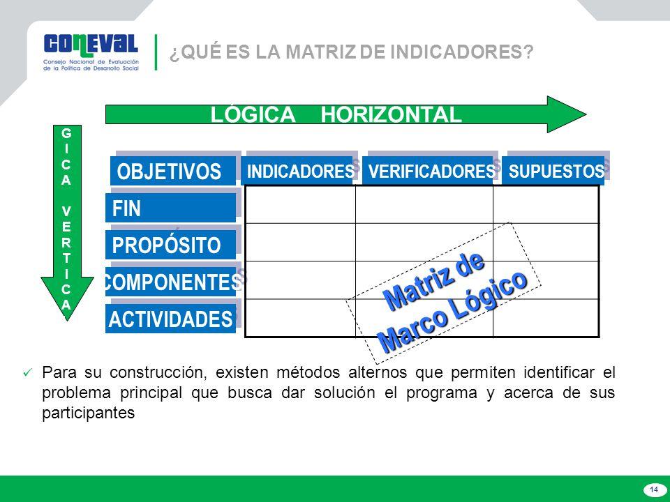 Matriz de Marco Lógico LÓGICA HORIZONTAL OBJETIVOS FIN PROPÓSITO
