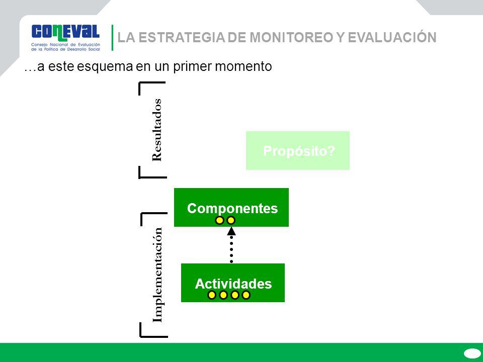 La ESTRATEGIA DE MONITOREO Y EVALUACIÓN