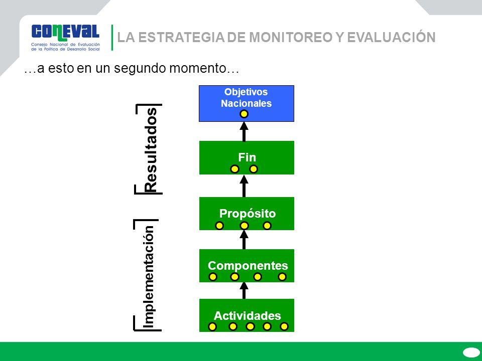 Resultados La ESTRATEGIA DE MONITOREO Y EVALUACIÓN