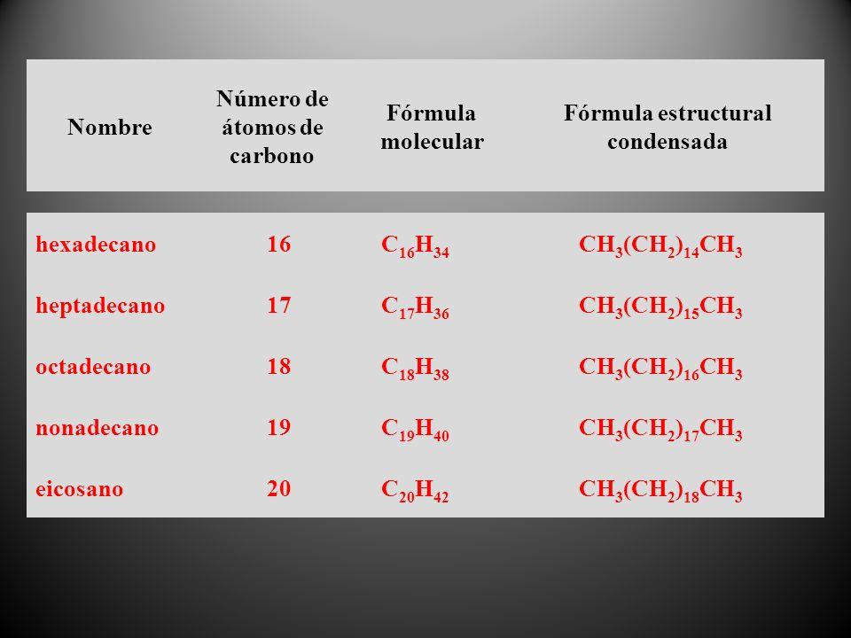 Número de átomos de carbono Fórmula estructural condensada