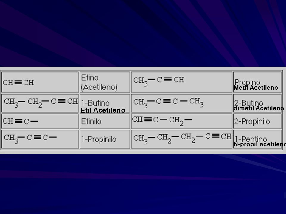 Metil Acetileno dimetil Acetileno Etil Acetileno N-propil acetileno