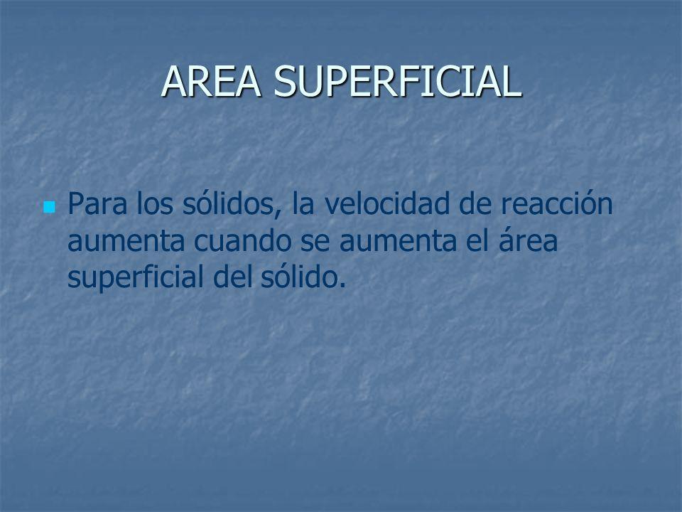 AREA SUPERFICIAL Para los sólidos, la velocidad de reacción aumenta cuando se aumenta el área superficial del sólido.