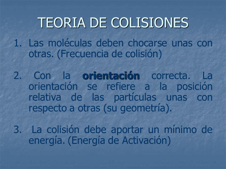 TEORIA DE COLISIONES Las moléculas deben chocarse unas con otras. (Frecuencia de colisión)