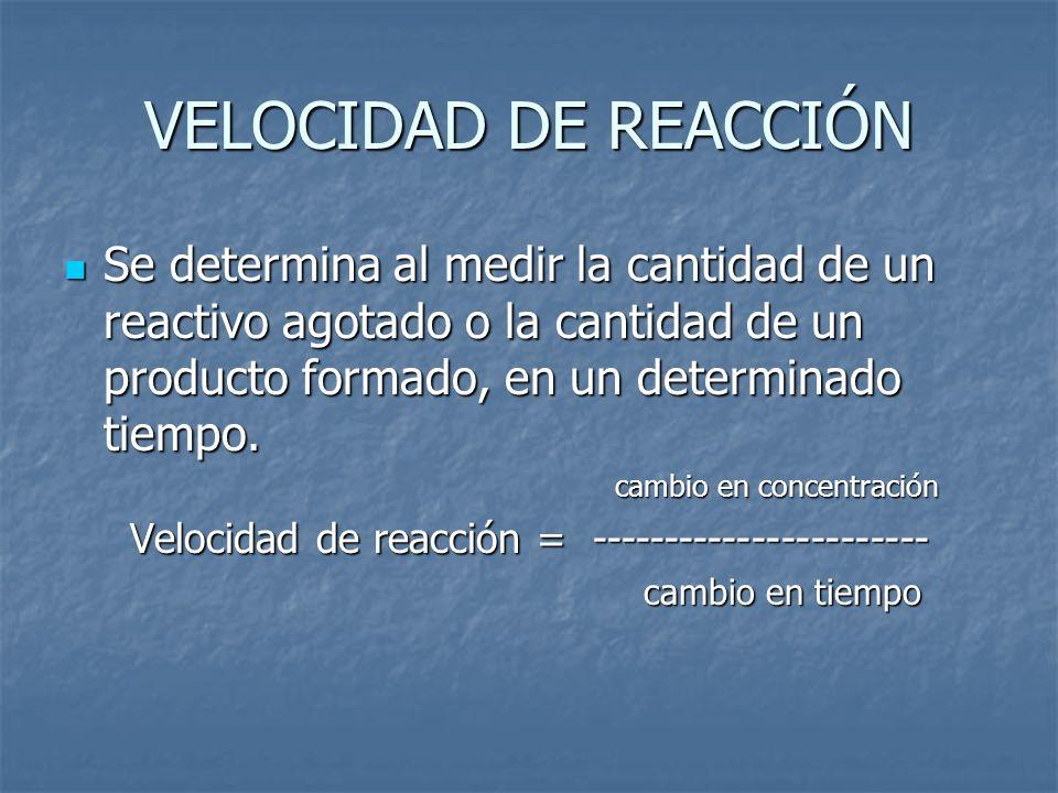 VELOCIDAD DE REACCIÓN Se determina al medir la cantidad de un reactivo agotado o la cantidad de un producto formado, en un determinado tiempo.