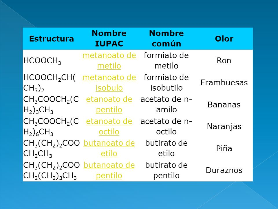 Estructura Nombre IUPAC. Nombre común. Olor. HCOOCH3. metanoato de metilo. formiato de metilo.